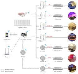 Dotykový čtyřzónový inteligentní dálkový ovladač Q1(3204000410)
